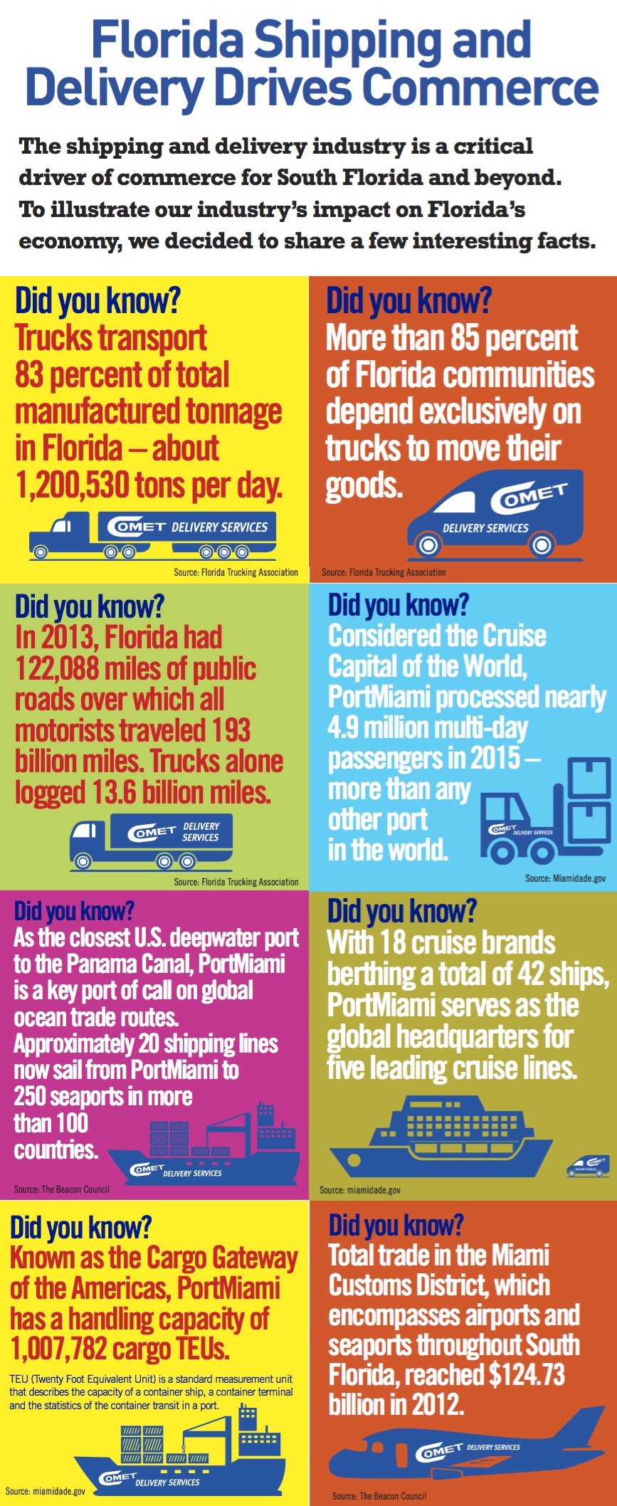 Florida Shipping and Delivery Drives Commerce